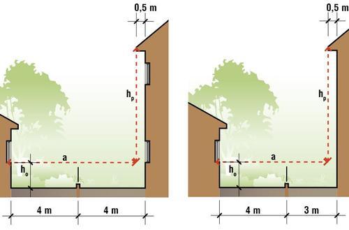 Zacienianie i ograniczenie nasłonecznienia jako element ustalenia obszaru oddziaływania obiektu budowlanego